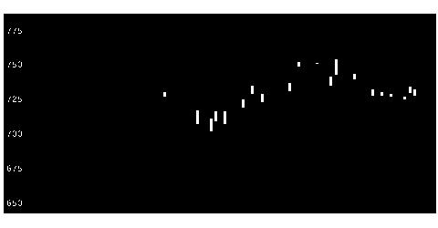 1879新日本建設の株価チャート