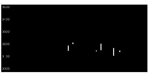 1897金下建設の株価チャート
