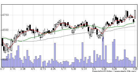 1899福田組の株価チャート