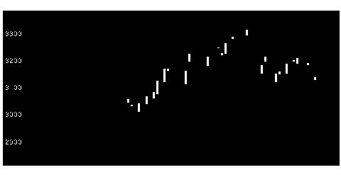 1925大和ハウスの株式チャート