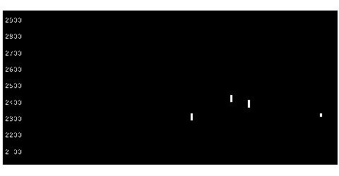 1999サイタホールディングスの株式チャート