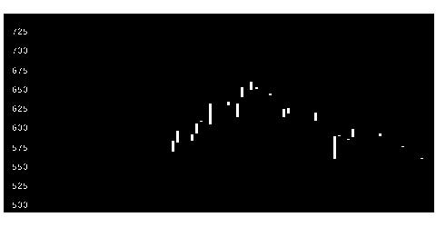 2001日本製粉の株価チャート