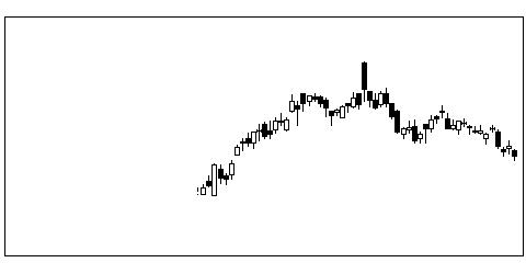 2002日清粉Gの株価チャート