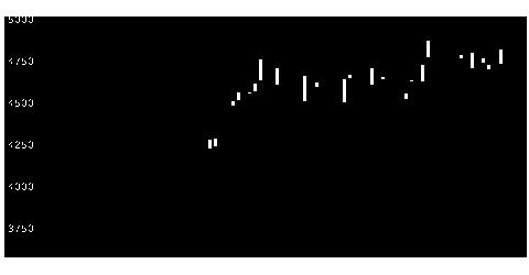 2003日東富士製粉の株式チャート