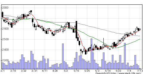 2004昭和産業の株価チャート