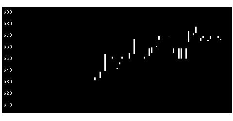 2009鳥越製粉の株式チャート