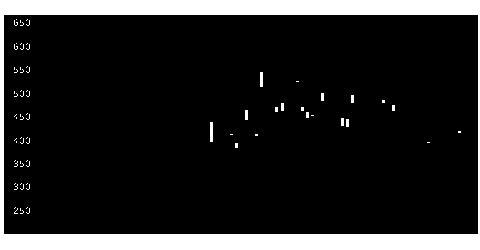 2039原油ベアのチャート