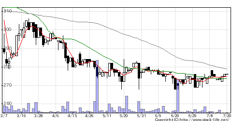 2055日和産業の株価チャート