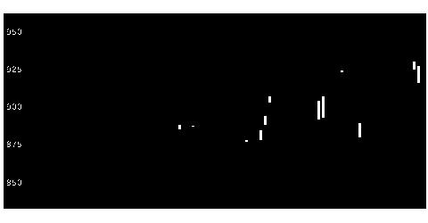 2058ヒガシマルの株価チャート
