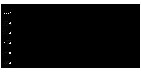 2066東証REITのチャート