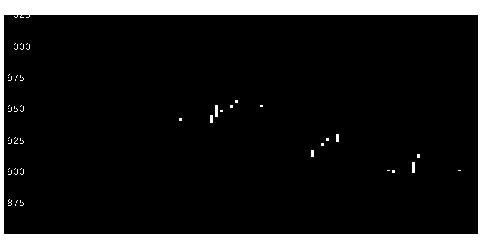 2107東洋精糖の株式チャート