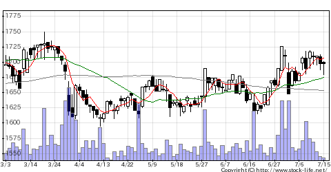 2108日本甜菜製糖の株価チャート