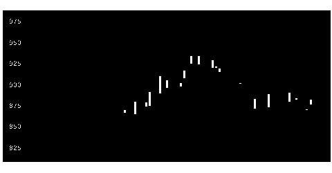 2109三井糖の株価チャート