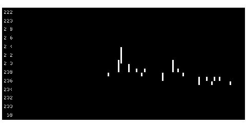 2112塩水港精糖の株価チャート