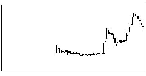 2114フジ日本の株価チャート