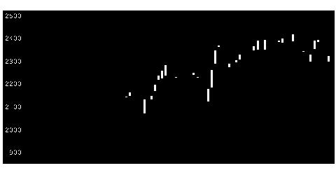 2121ミクシィの株価チャート