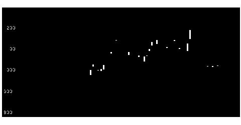 2122インタースペースの株式チャート