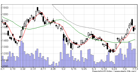 2127日本M&Aの株価チャート