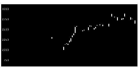 2146UTの株式チャート