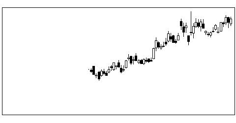 2150ケアネットの株価チャート