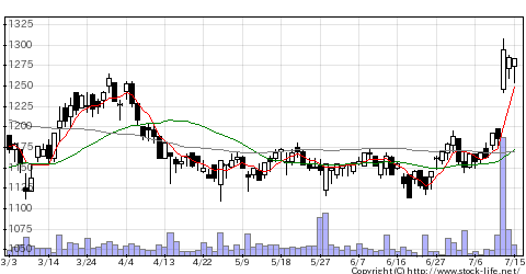 2153E・JHDの株価チャート