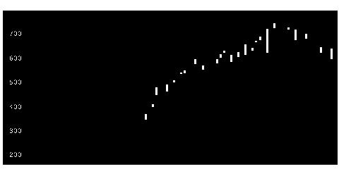 2154トラスト・テックの株価チャート