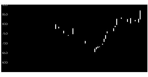 2157コシダカHDの株価チャート