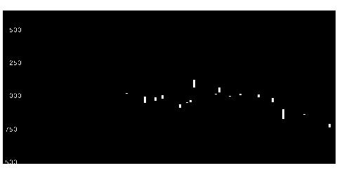 2158フロンテオの株式チャート