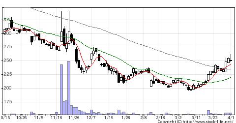 2162nmsの株価チャート