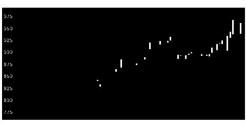 2163アルトナーの株価チャート