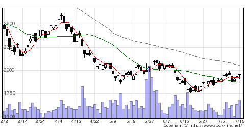 2168パソナGの株式チャート