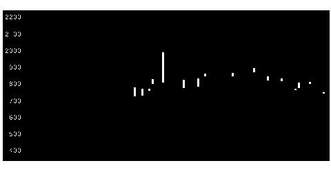 2169CDSの株価チャート