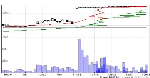 2174GCAの株式チャート