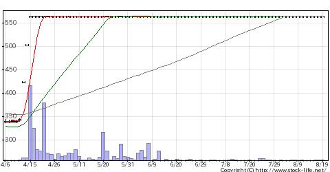 2178トライSTGの株価チャート