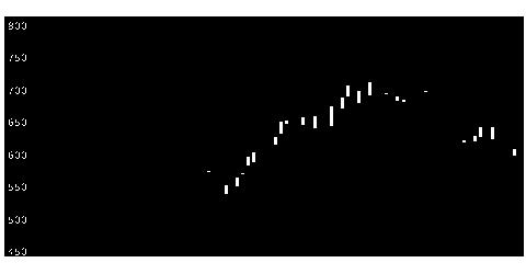 2180サニーサイドの株価チャート