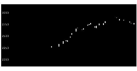 2181パーソルHDの株価チャート