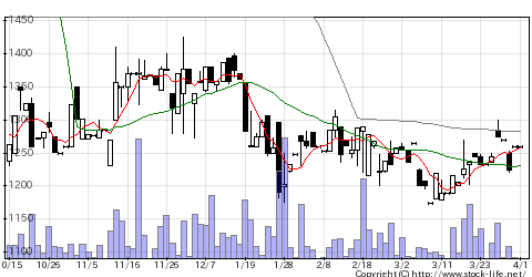 2185シイエム・シイの株価チャート