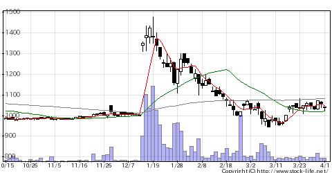 2186ソーバルの株価チャート