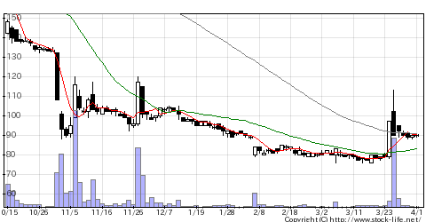 2191テラの株価チャート
