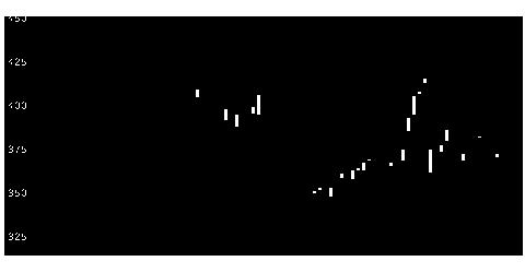 2196エスクリの株価チャート