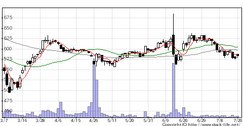 2198アイケイケイの株価チャート