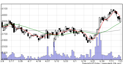 2206江崎グリコの株価チャート