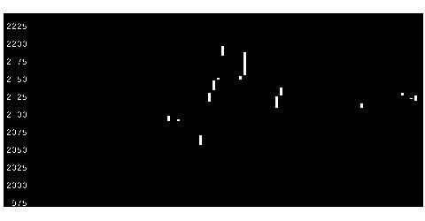 2208ブルボンの株価チャート
