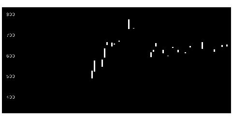2212山パンの株価チャート