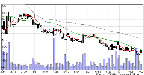 2215第一屋製パンの株式チャート