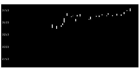 2217モロゾフの株式チャート