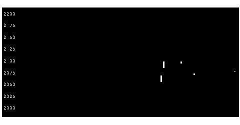 2218日糧パンの株式チャート