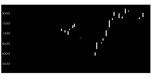 2222寿スピリッツの株式チャート
