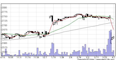 2224コモの株価チャート