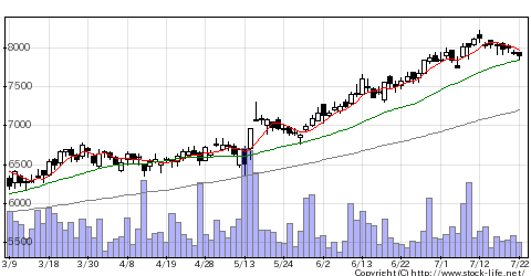 2267ヤクルトの株価チャート